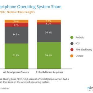 Android зростає швидше ios. Сили конкурентів тануть