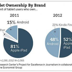 Частка ipad падає, але він продовжує лідирувати на ринку планшетів