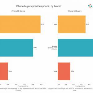Iphone se надзвичайно популярний серед android-користувачів