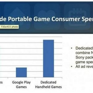 Мобільні ігри приносять більше грошей, ніж ігри для консолей