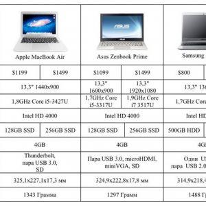 """Новий macbook air 13 """"проти ультрабуків з ivy bridge"""