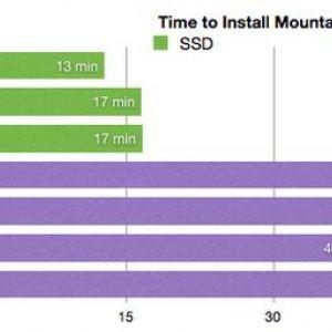 Оновлення до mountain lion займає від 13 до 57 хвилин